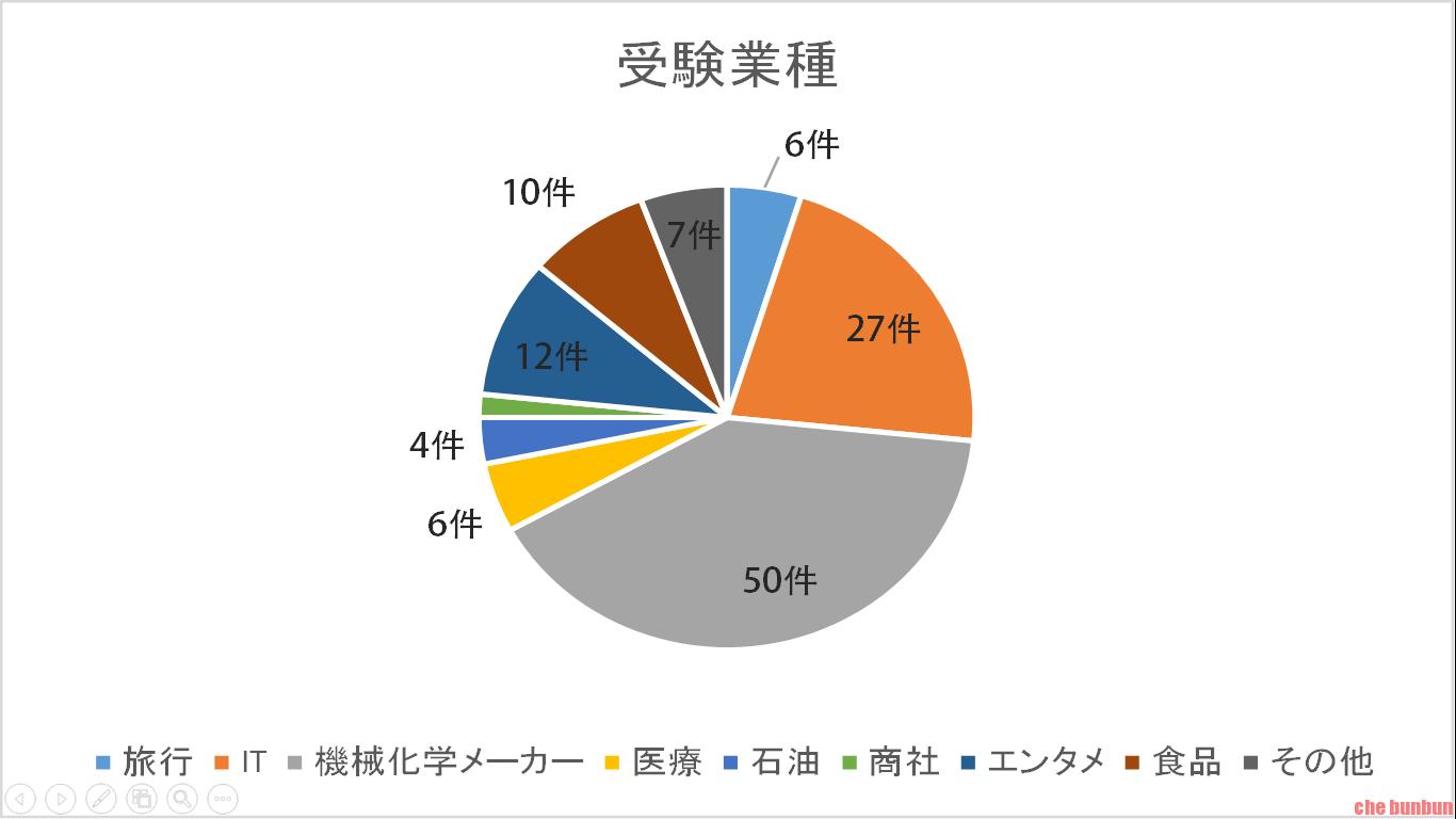 受験業種グラフ